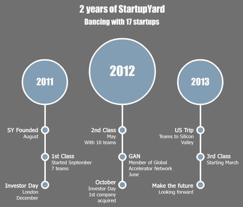 startupyard_diagram