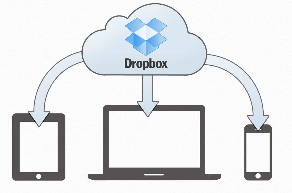 Dropbox oblak