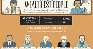 Навиците на най-богатите хора (инфографика)