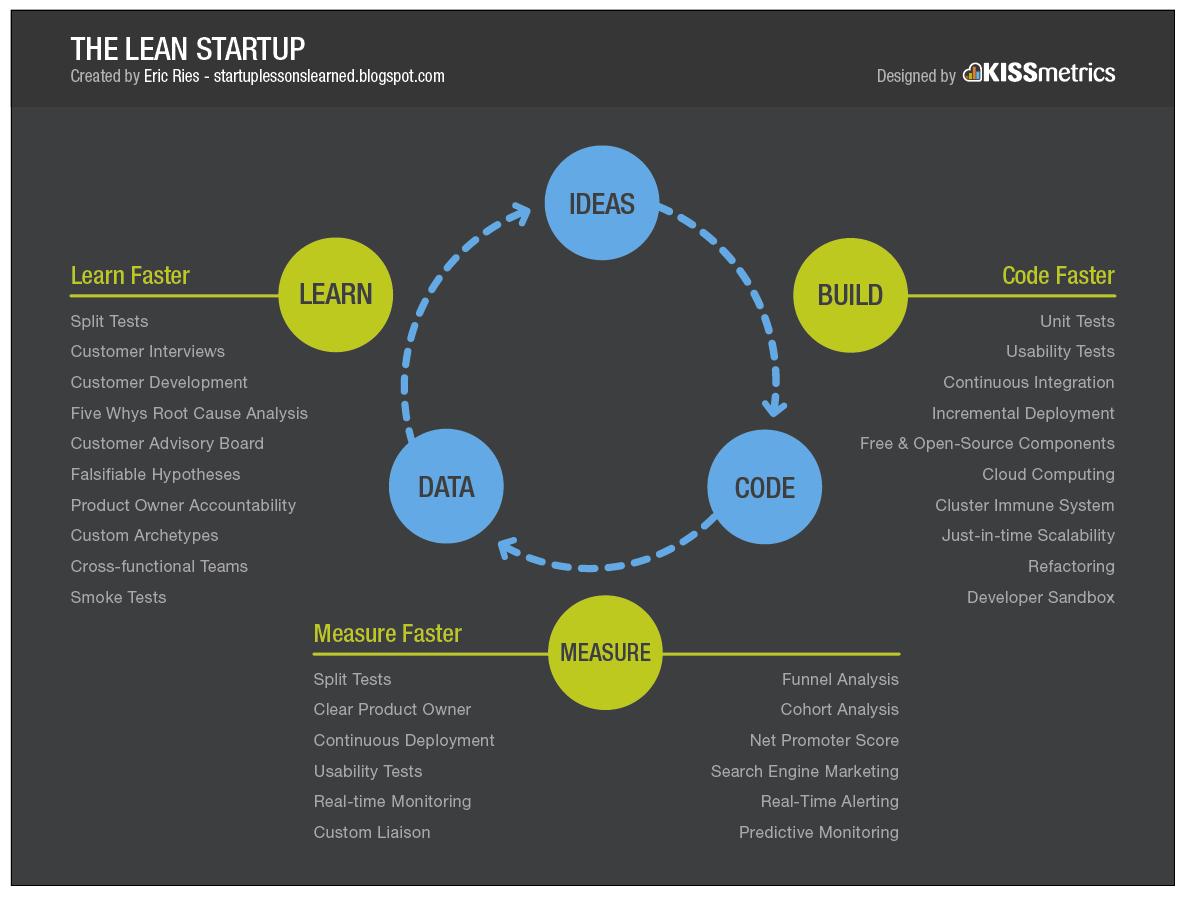 Основи на Lean Startup концепцията2