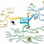 Мисловна карта на компютър - The Lean Startup
