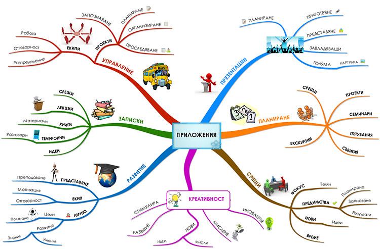 Приложение на мисловните карти
