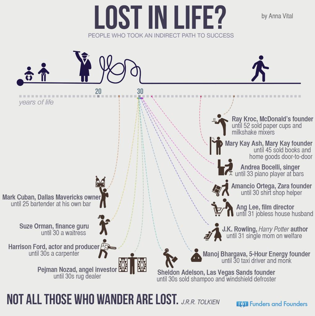 Никога не е твърде късно да станеш предприемач (Инфографика)