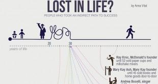 Никога не е твърде късно да станеш предприемач (Инфографика)_cover