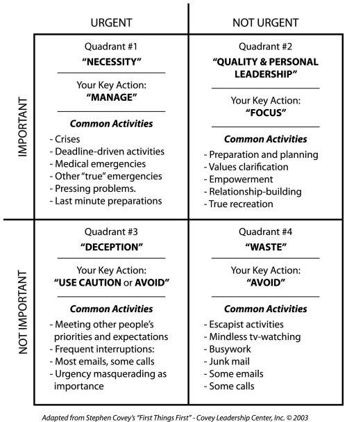 4-те квадранта за ефективно управление на времето