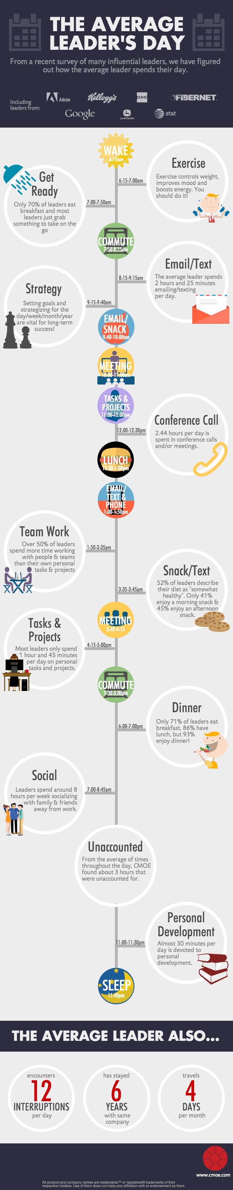 """Как лидерите на """"Форчън 500"""" компании, прекарват всяка минута от деня"""