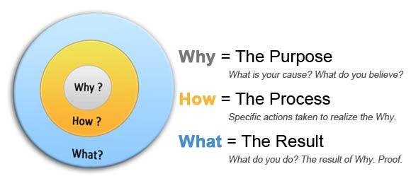 Златният кръг
