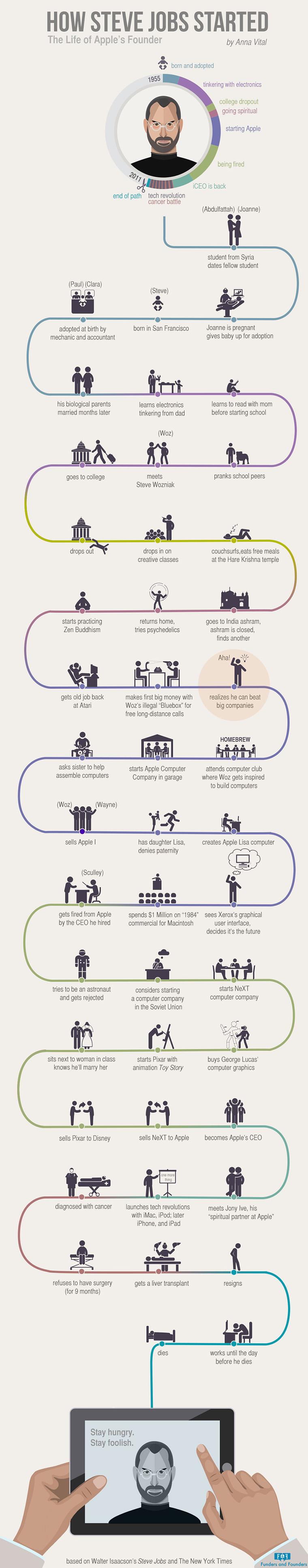 Житейският път на Стив Джобс (Инфографика)