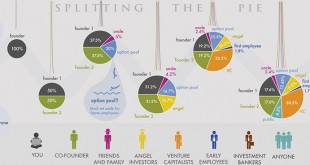 Стартъп финансиране - как работи? (Инфографика) - кавър