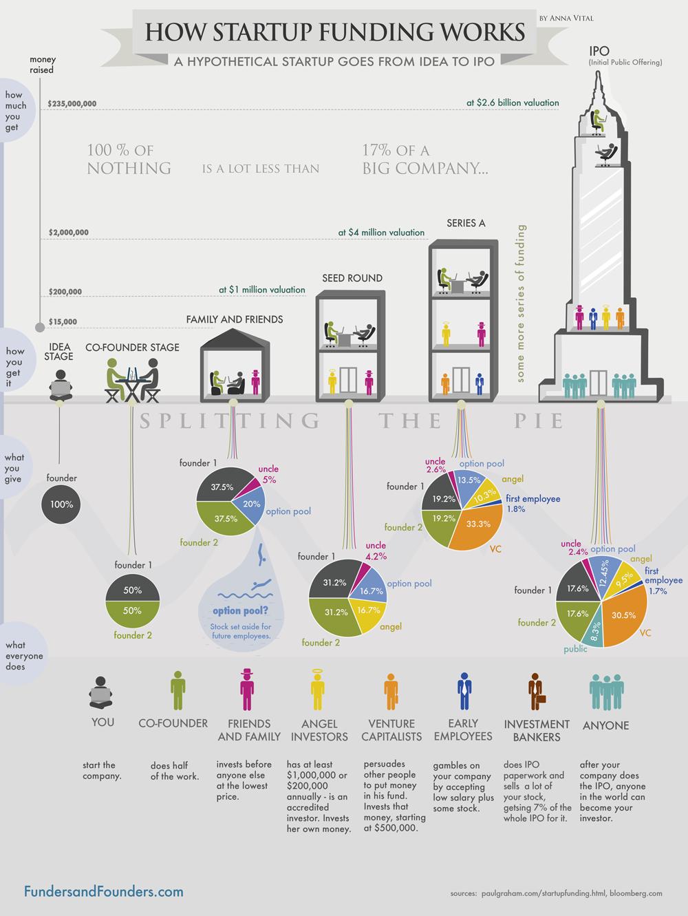 Стартъп финансиране - как работи? (Инфографика)