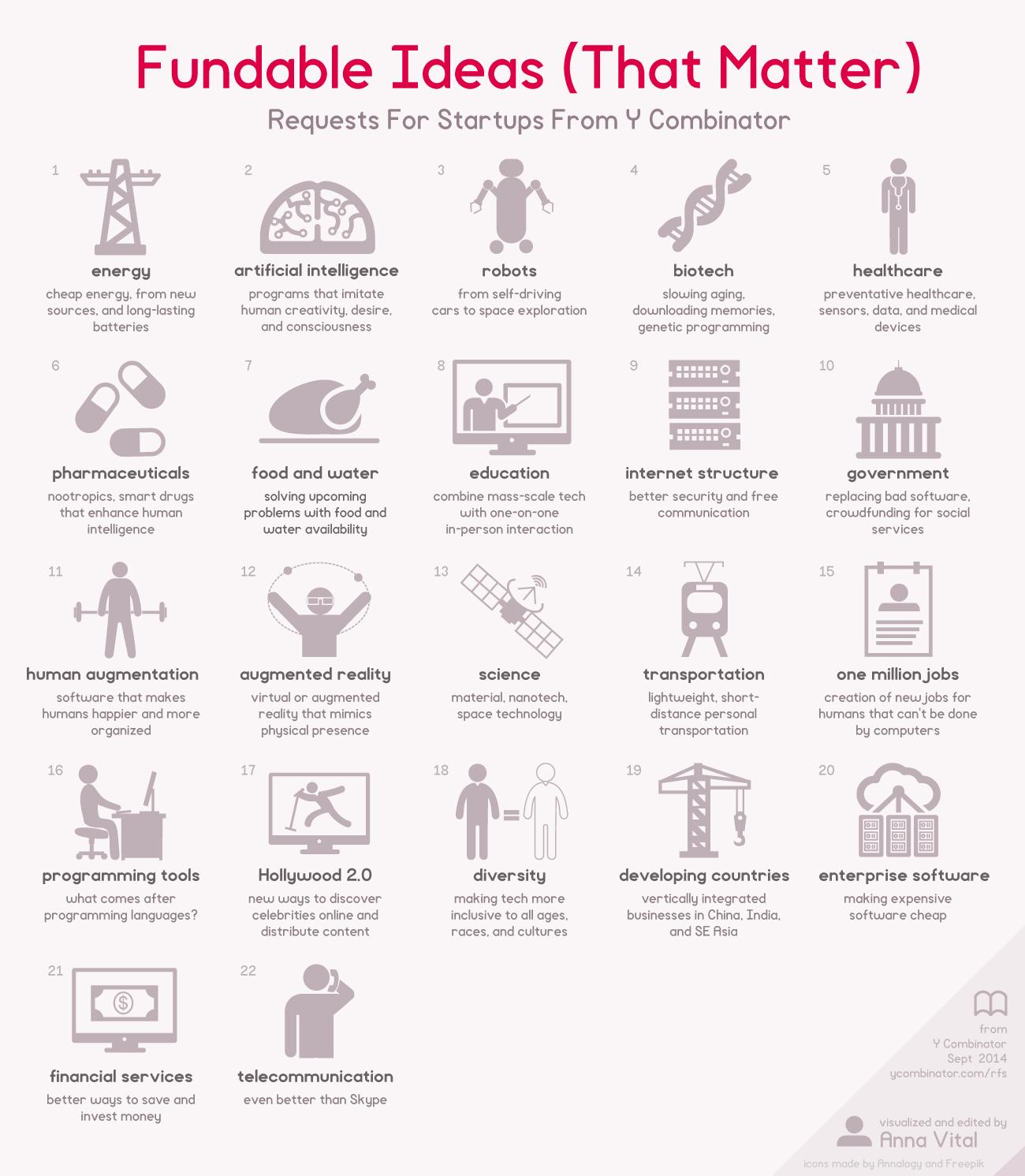 21 стартъп идеи, за които бихте получили финансиране