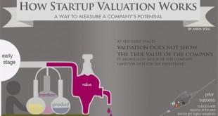 Как се изчислява оценката на един стартъп (Инфографика)