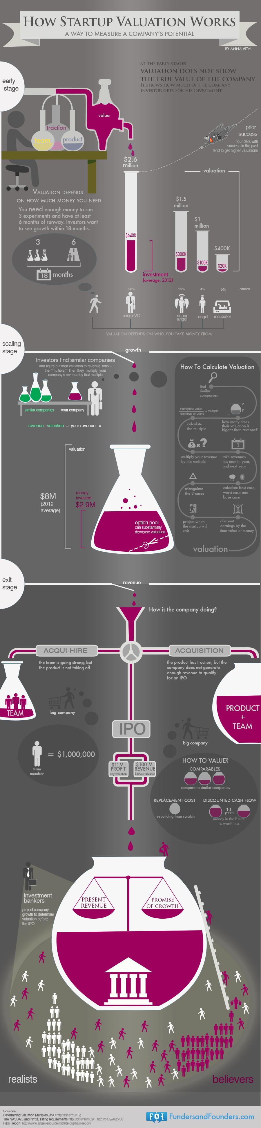 Оценката на един стартъп (Инфографика)