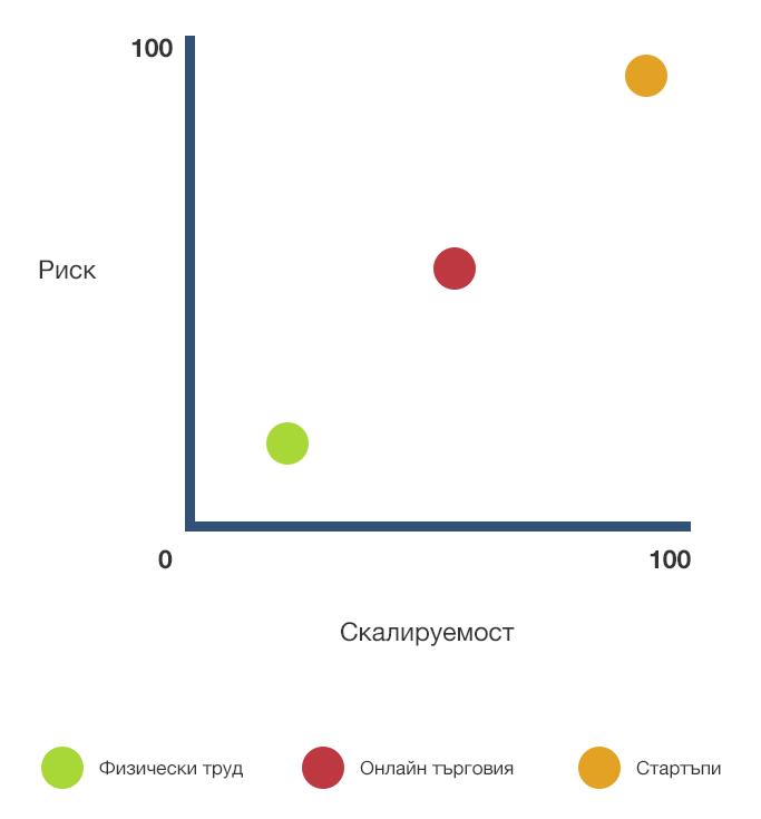 Разлика в скалируемост на стартъп, електронна търговия и обикновен бизнес