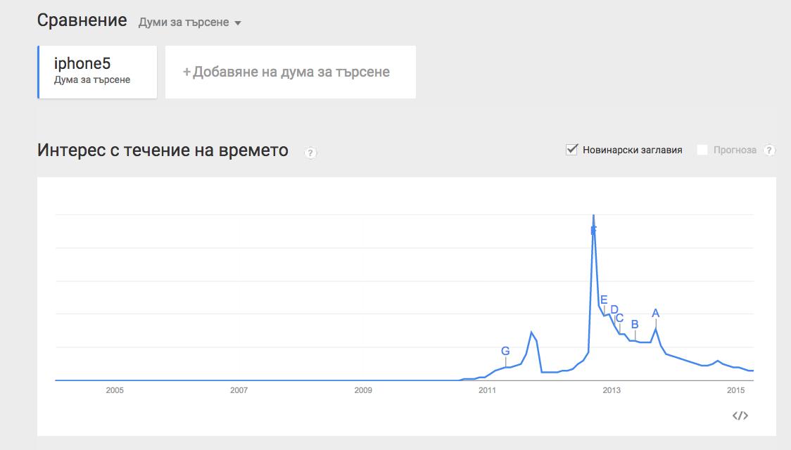 Google Trends търсене скрийншот