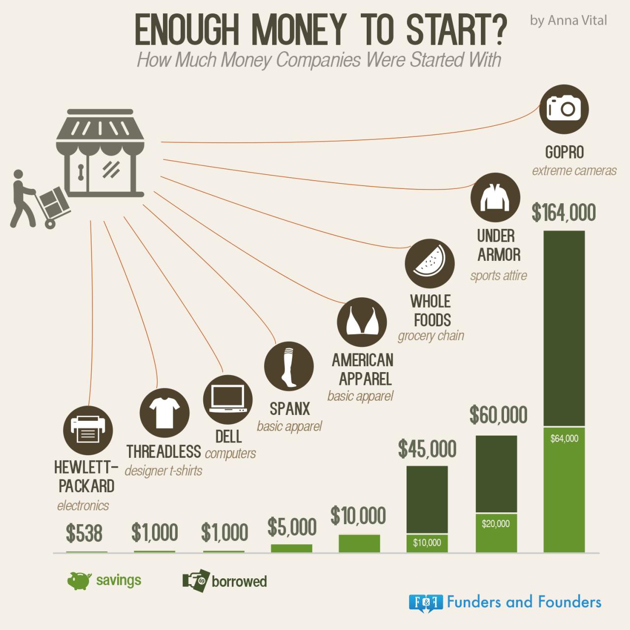 Колко пари са ви нужни за да стартирате? (Инфографика2)