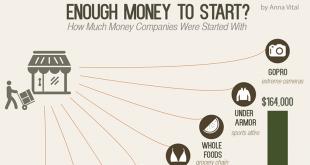 Колко пари са ви нужни за да стартирате? (Инфографика)