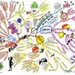 Мисловна карта на ръка - Managing yourself