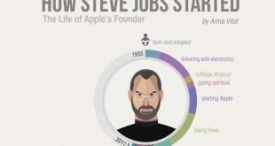 Житейският път на Стив Джобс